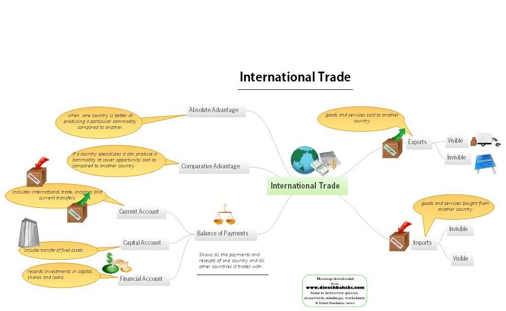 The Economics Of Globalization International Trade A Mind Map