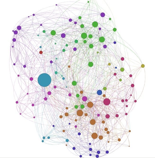 Social Network Analysis using R and Gephis | R-bloggers