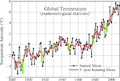 GISS Global Temperature Chart