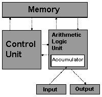 metode kerja CPU