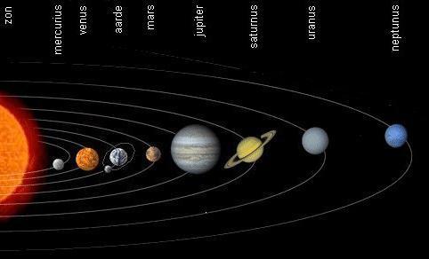 de zon en de acht planeten