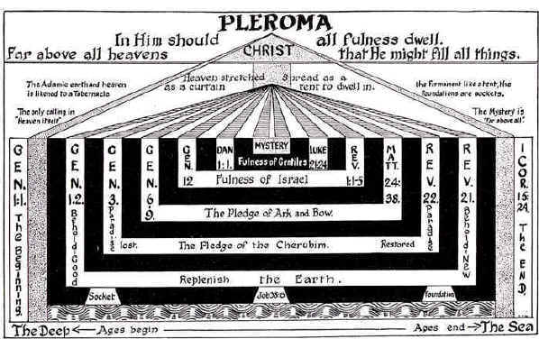 Alchemical Emblems  Occult Diagrams  And Memory Arts  Pleroma