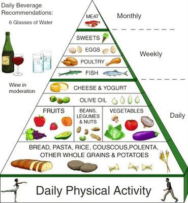 mediterranean diet pyramid physical acitvity