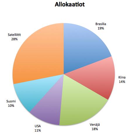 Daytraderin kovimmat tuotot ja julmimmat takaiskut
