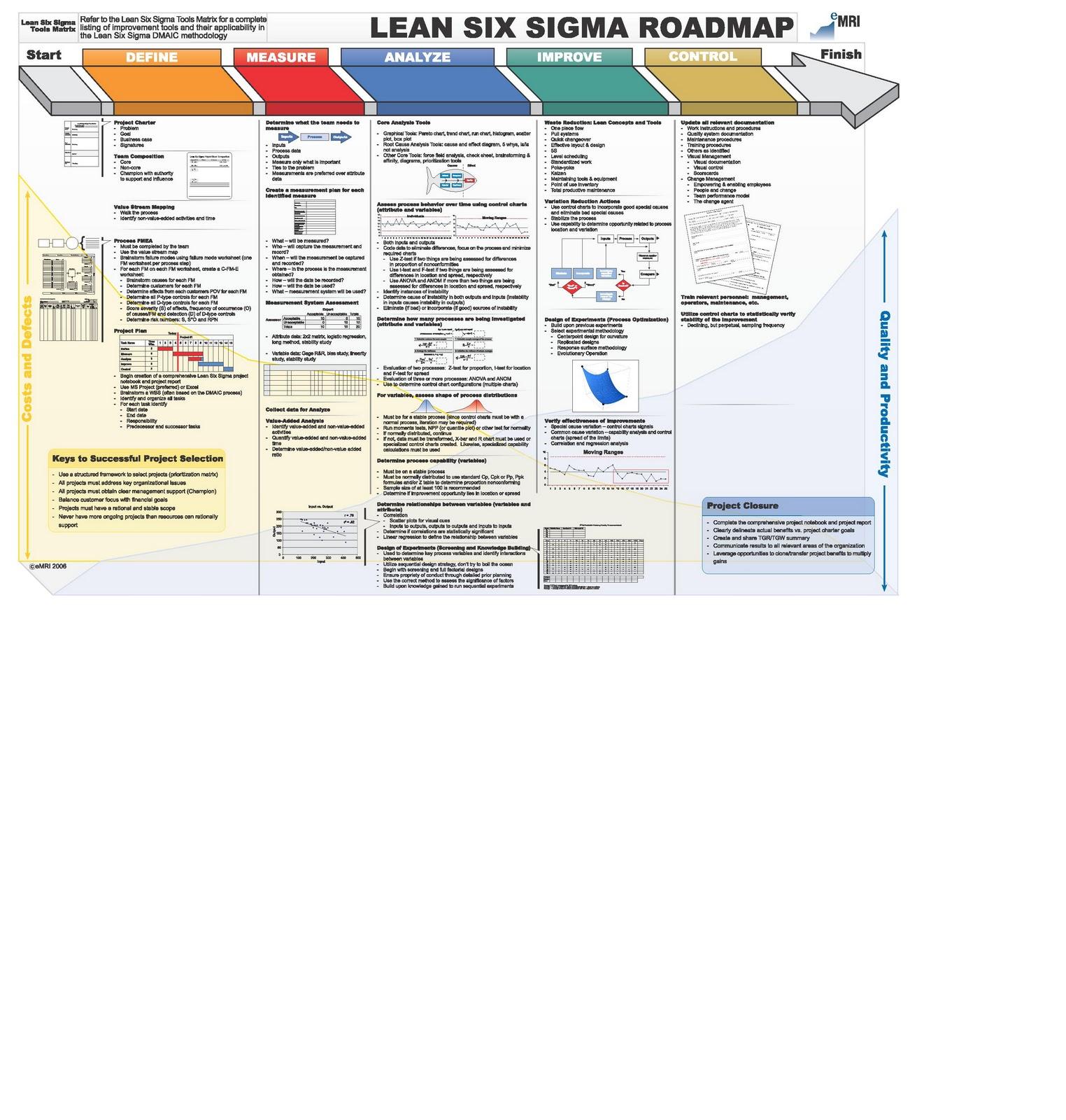 5s Flow Chart – Jerusalem House