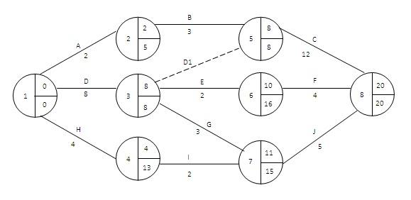 Materi Online: Teknik Penjadwalan Proyek :: PERT