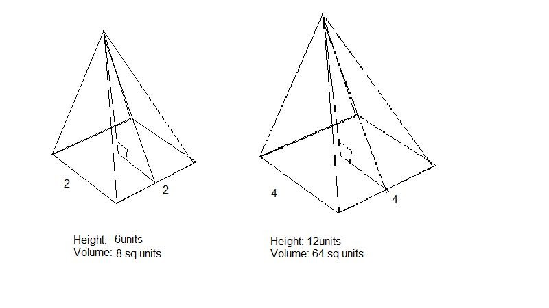 Congruency and Similarities: Ratio of Volume of Similar Solids