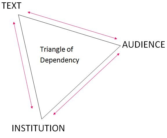 A2 Media CourseWork: Triangle of dependency