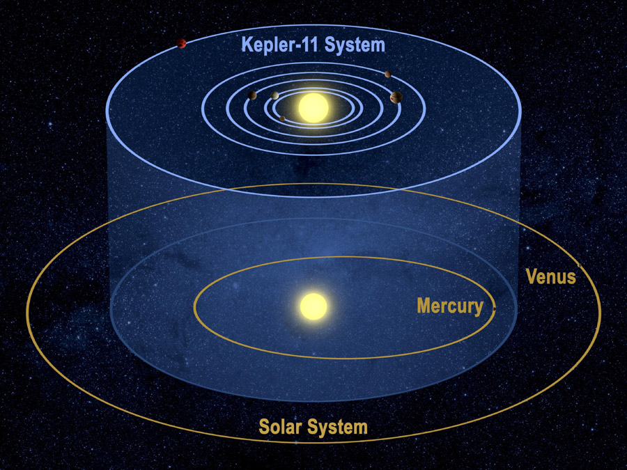 new solar system discovery - photo #21