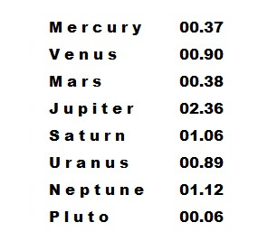 List of Planets and their Gravitational Forces