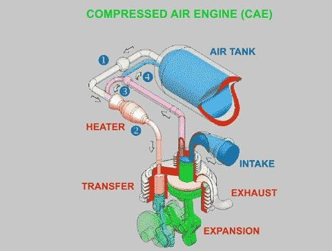 Zero Pollution Motors >> Running on Air: How the CAE works (Animation)
