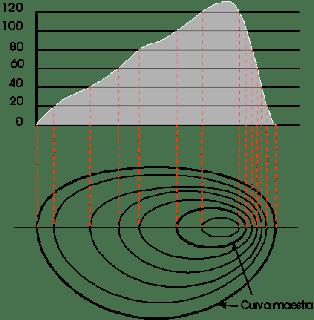 Resultado de imagen de curvas de nivel