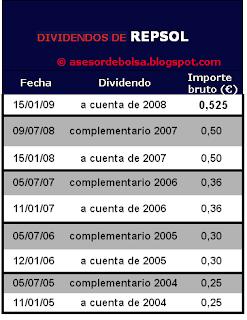 Dividendos Repsol YPF