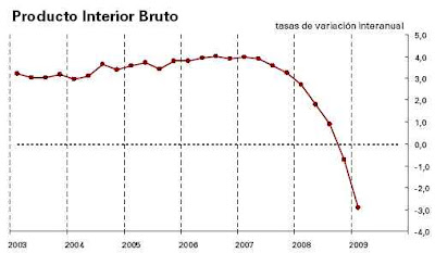 PIB Primer Trimestre 2009