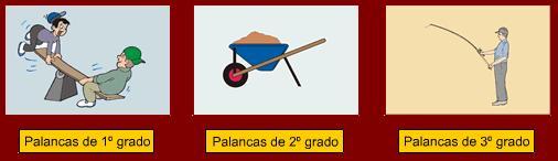 Resultado de imagen para PALANCAS Y TIPOS DE PALANCAS