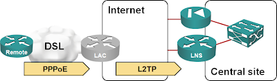 Small steps to large complexity « ipSpace net blog