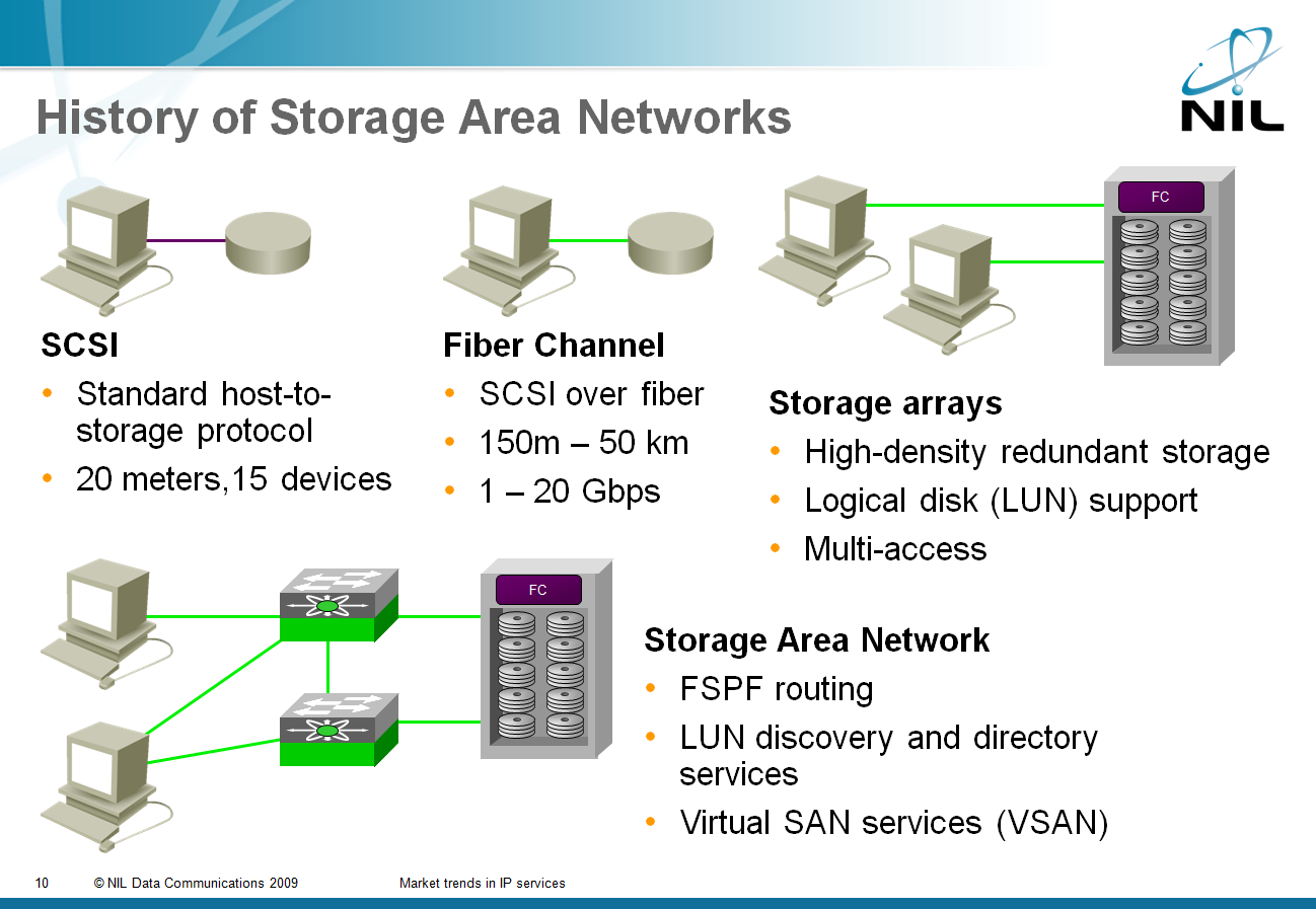 just in case you re wondering where the slide is coming from iscsi and san are covered in the data center 3 0 for networking engineers webinar register  [ 1298 x 897 Pixel ]