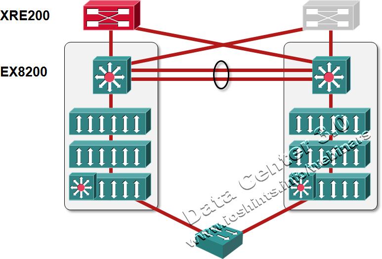 Multi-chassis Link Aggregation (MLAG): external brains