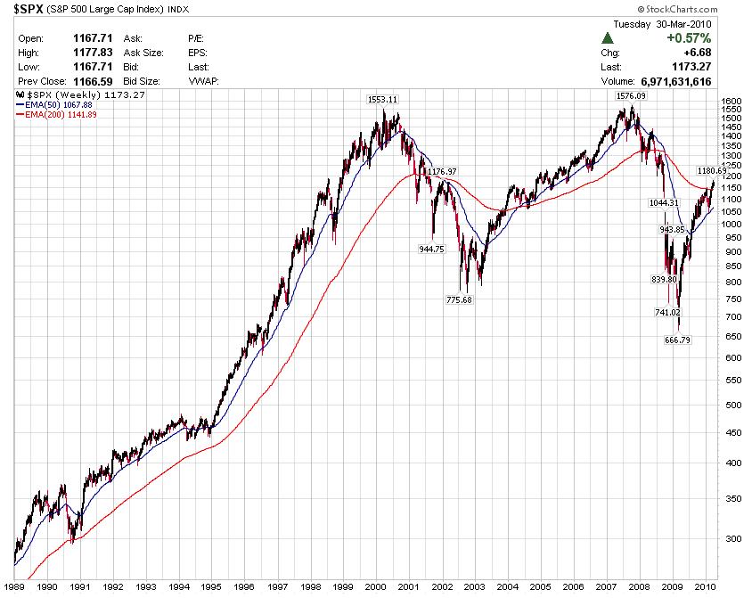 美十年期公債殖利率若破5% 股市有福 @ USA Stock