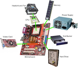 How do the components of your computer system interact within the system