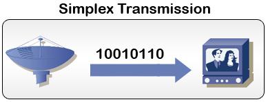 Carrier Sense Multiple Access Collision Detect (CSMA/CD ...