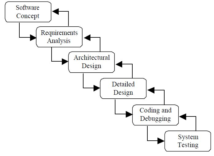 Waterfall software development for Waterfall design phase