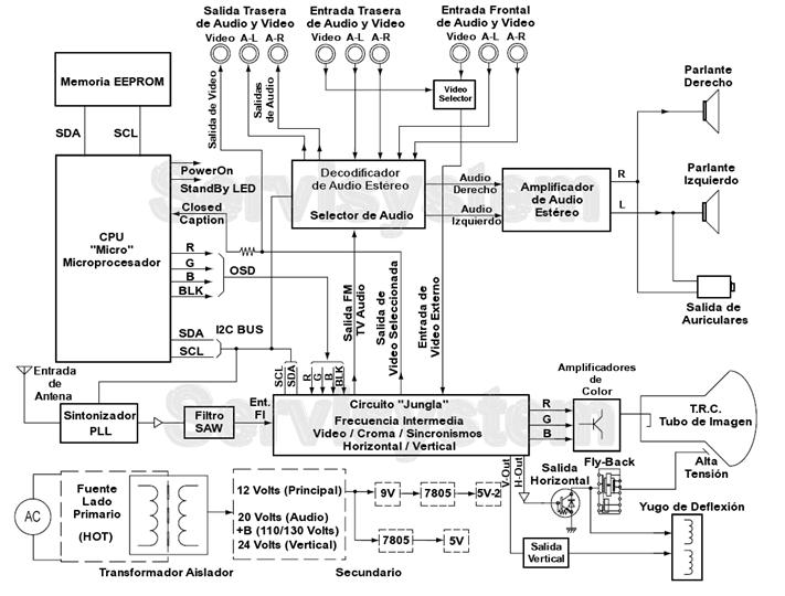 asesoria electrica  diagrama de tv