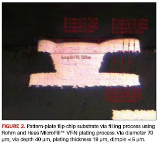 Photozone Electronics: Copper Plating and Microvia Fill for Advanced