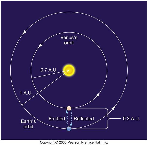 Unidade astronômica, distância da Terra ao Sol, Universidade de Oregon