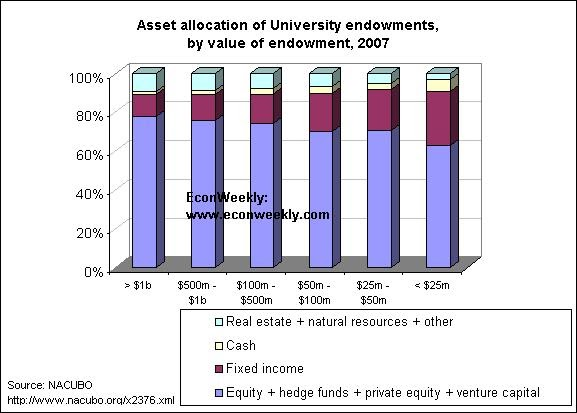 what is a college endowment