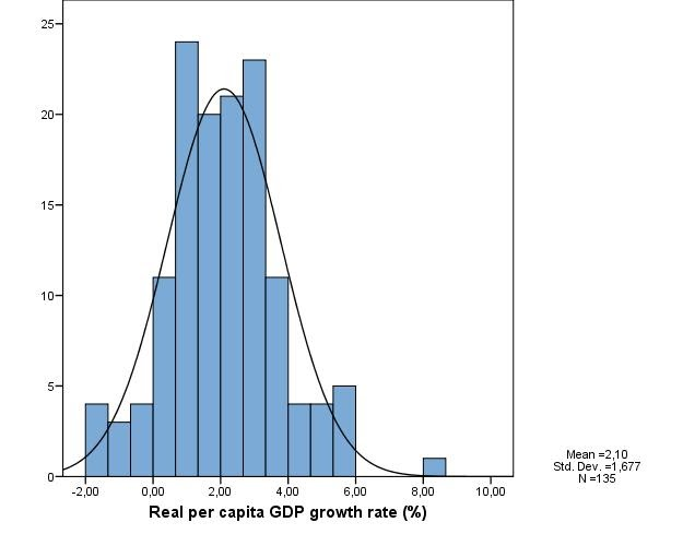 relationship between economic growth and political development