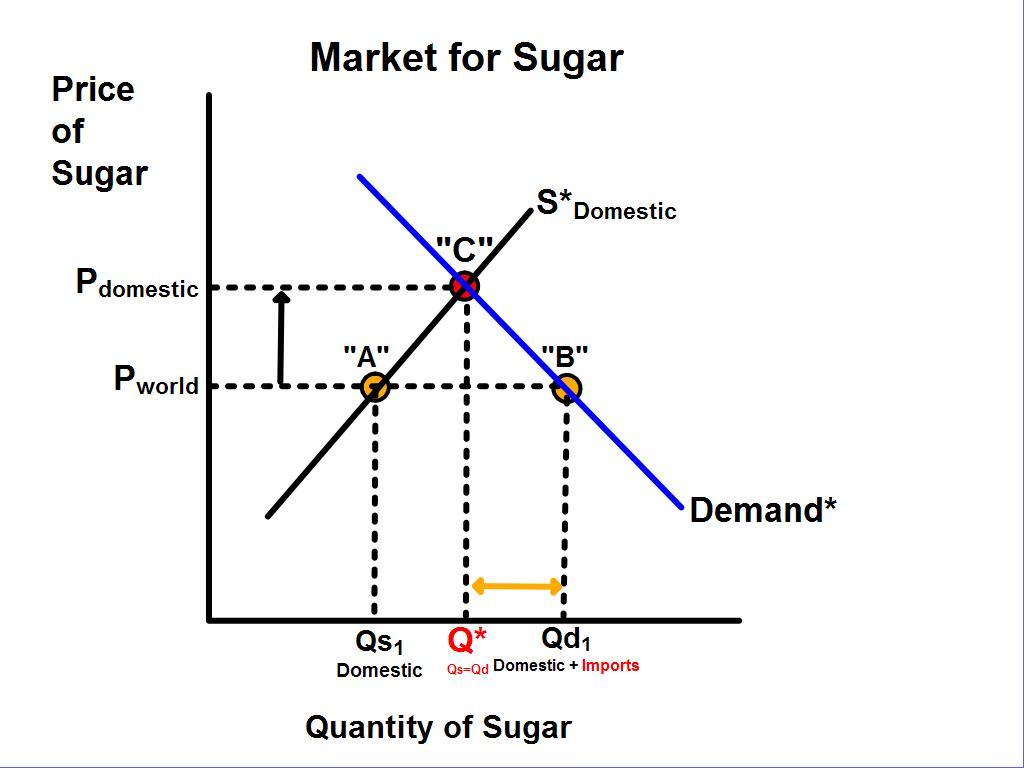 definition of a market equilibrium