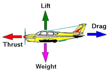 aerodynamics of aeroplane