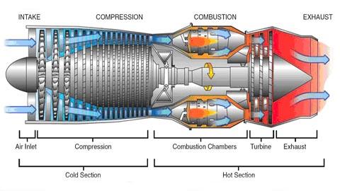 turbojet engine diagram engineering*****: introduction to jet engines