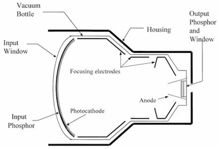 Digital Fluoroscopy- Part II: Digital Fluoroscopy- Part II