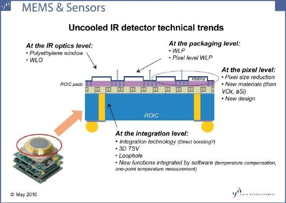 PC's Semiconductors Blog: Uncooled IR cameras and