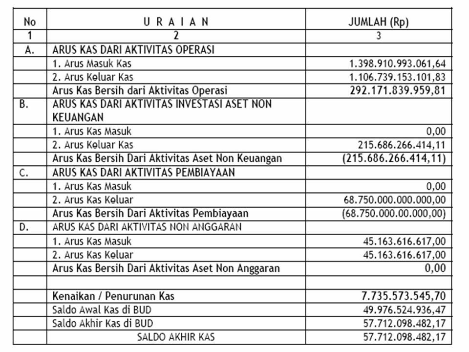 Winda Syafriza S Blog Laporan Arus Kas Kota Medan