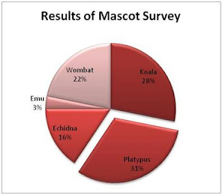 survey+results