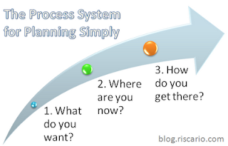 the Process System for planning simply (click to read article)