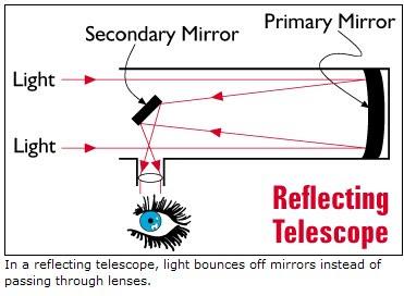 Latest Technology How Does Galileo S Telescope Work