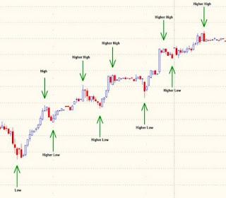Forex trading with Alpari (UK): Forex Trading Methods - Dow