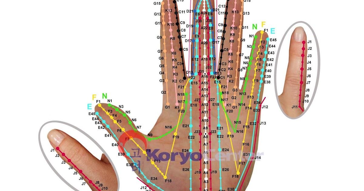 Acupuntura Coreana da Mão: O que é?
