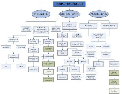 Zoe S Social Psych Blog Concept Map Draft