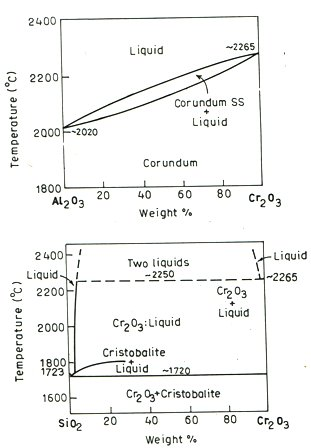 Phase diagram alumina all kind of wiring diagrams refractory lining steel industry jobs a review on alumina rh viewforyou blogspot com phase diagram alumina silica phase diagram alumina silica ccuart Choice Image