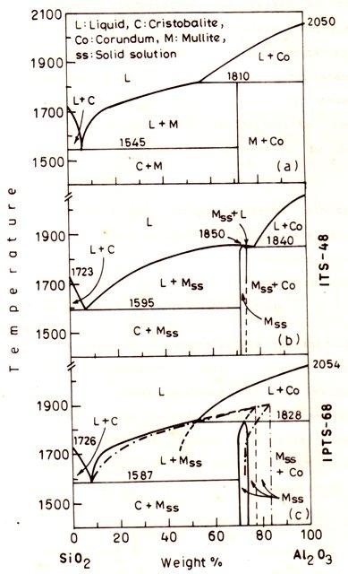 Blank Phase Diagrams Chemistry