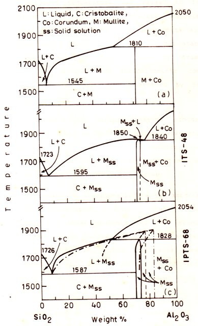 Refractory lining steel industry jobs phase diagram fig versions of the binary phase diagram ccuart Images