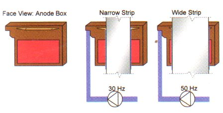 Gravitel Process of Electro Galvanizing: Electrolyte Flow mechanism image