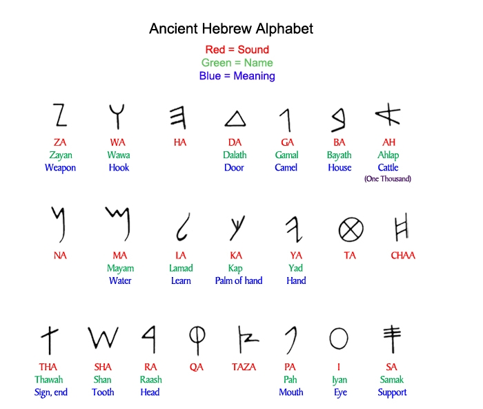 Httpwww Overlordsofchaos Comhtmlorigin Of The Word Jew Html: Proto-Sinaitic Script