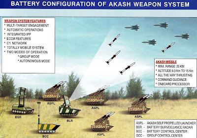 Image result for akash missile