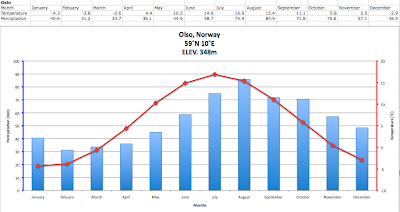Climate Graphs :): Oslo, Norway
